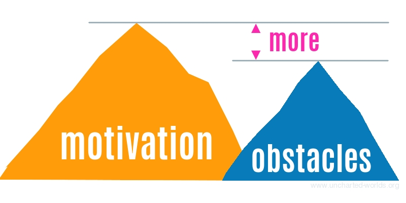 "Diagram: An orange mountain shape on the left is labelled ""motivation"". A smaller blue mountain shape on the right is labelled ""obstacles"". Grey horizontal lines touch the top of each ""mountain"". One grey line is higher than the other, and the gap is indicated by the word ""more"", in pink, with little pink arrow triangles. The lines and arrows emphasise that the motivation mountain is bigger than the obstacle mountain."